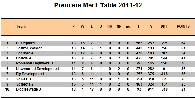 League table 2011-12